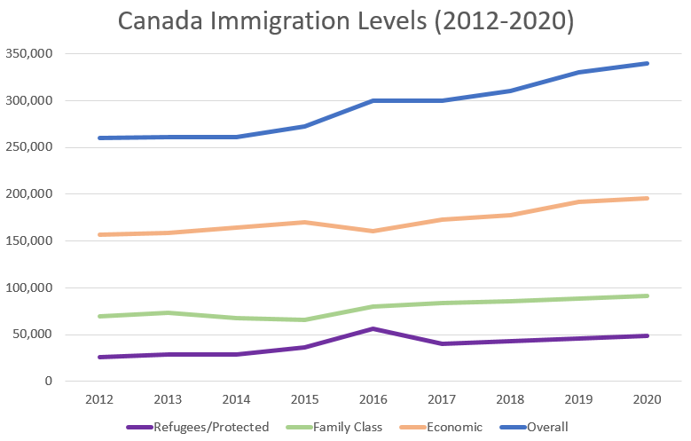 Canada to Welcome Nearly One Million New Immigrants Through 2020 - Image 1