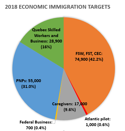 Canada to Welcome Nearly One Million New Immigrants Through 2020 - Image 2