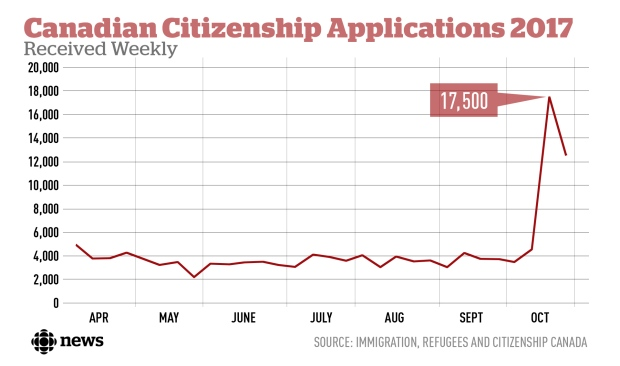 Canadian citizenship applications surge after government relaxes language, residency rules - Image 1
