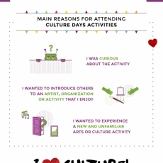 Culture Days in Saskatchewan! September 29, 30 & October 1, 2017. Many Free Activities in Regina for all ages!